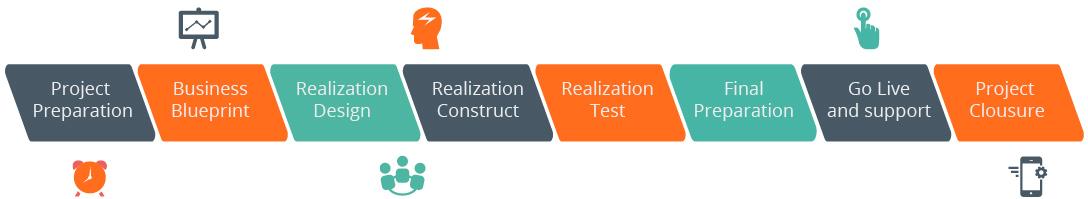 Fases de un project manager